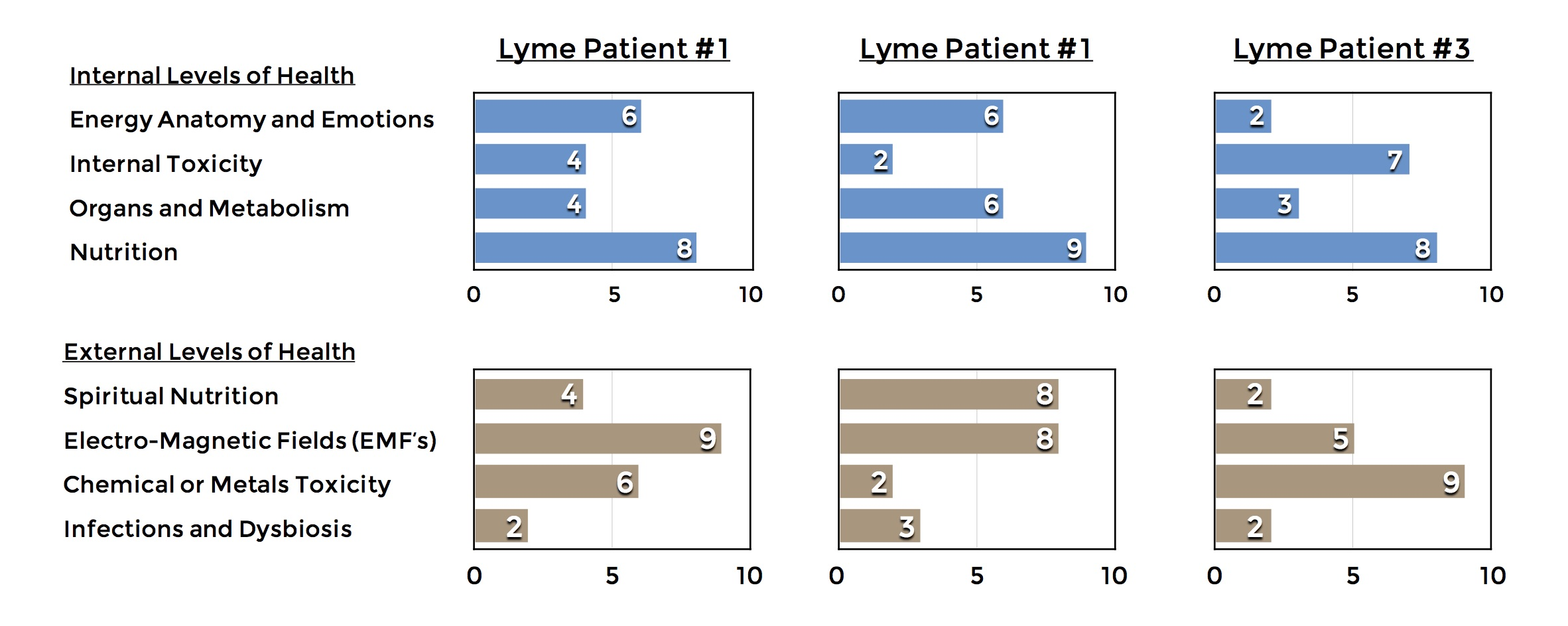 bah-lyme-disease-comparison-graphs
