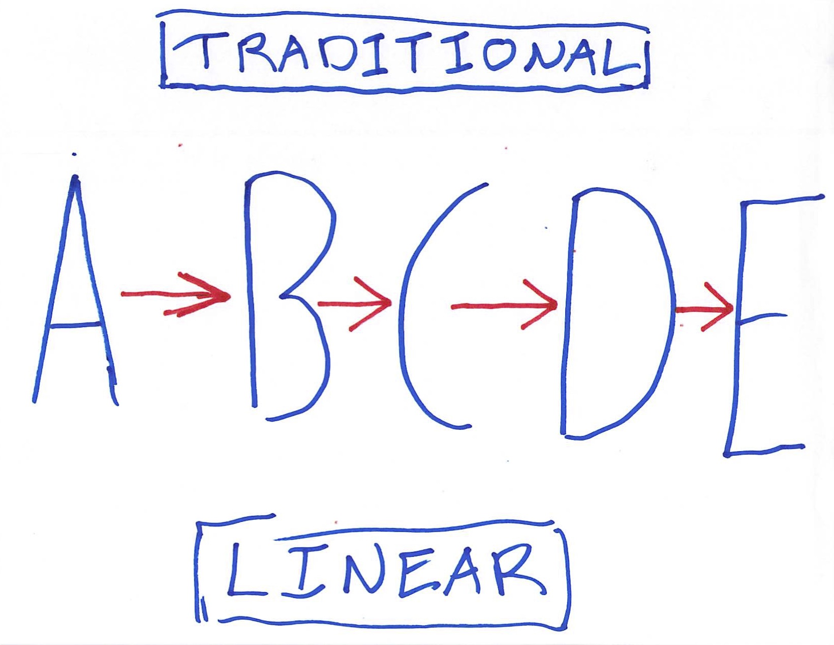 Abcde Linear