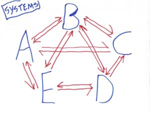 abcde-systems